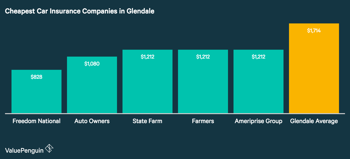 This graph lists the 5 companies in Glendale with the best auto insurance rates out of all carriers surveyed and compares their cost to the city average.