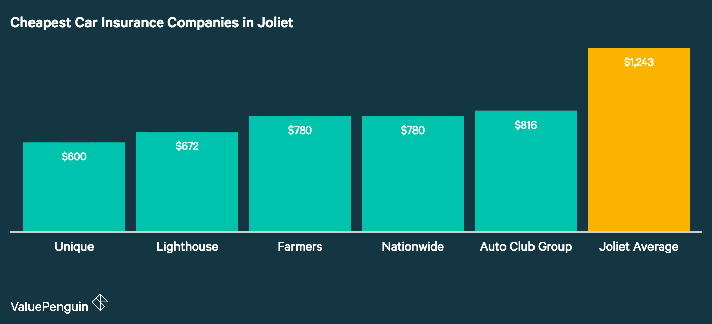 This graph shows which companies had the cheapest auto insurance quotes for our four sample driver types in Joliet, IL.