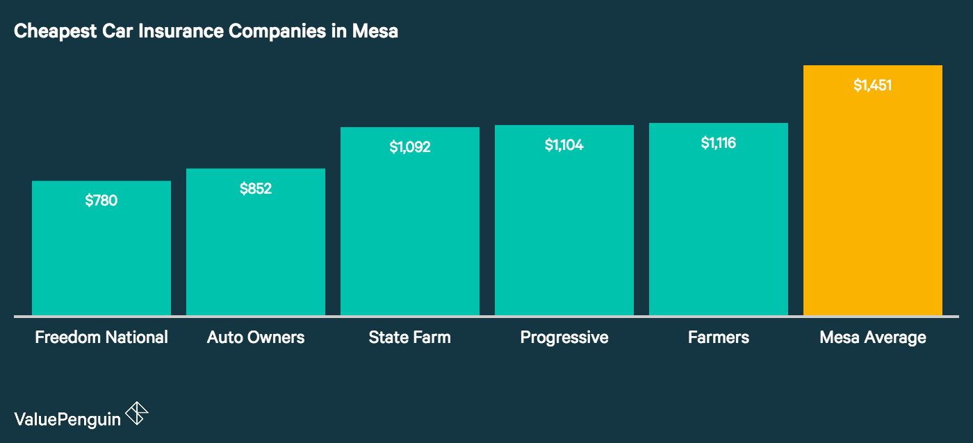 This graph lists the five least expensive car insurance companies in Mesa and their corresponding annual rates. It compares their average annual premiums for our sample drivers to the city wide average.