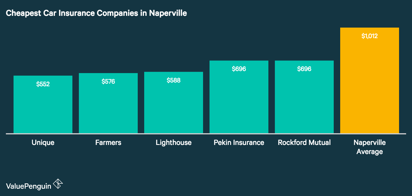 This chart identifies and quantifies the rates for the insurers with the cheapest car insurance in Naperville.
