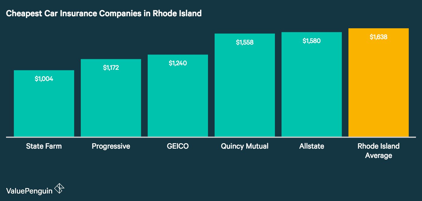 this graph compares the five companies in Rhode Island with the best auto insurance rates against the statewide average.