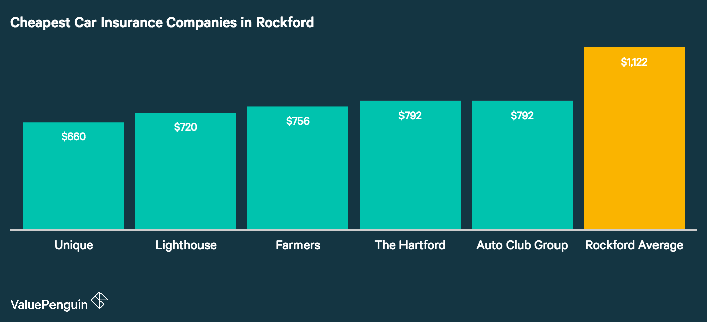 As this graph shows, we found the best quotes for insuring a car in Rockford at Hastings Mutual, The Hartford, SECURA, COUNTRY Financial, and Farmers.