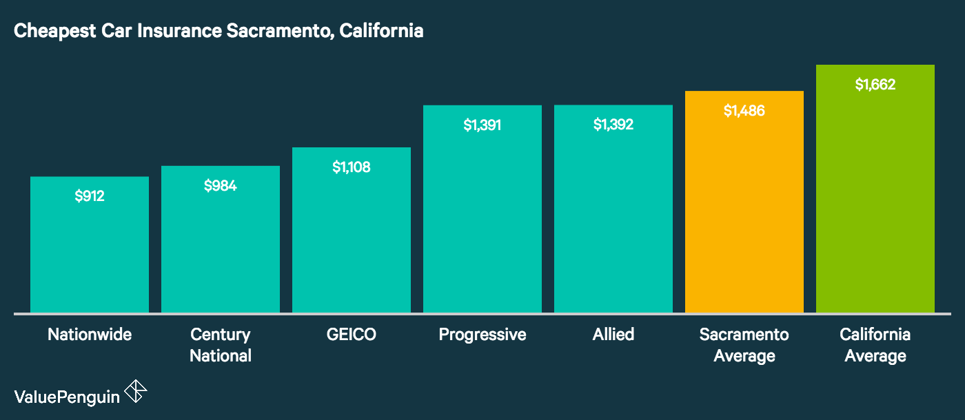 Graph shows which car insurance companies in Sacramento have the cheapest car insurance