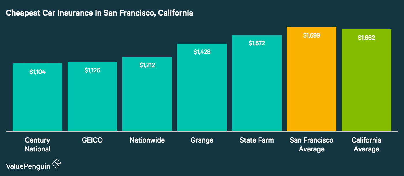 Who has the cheapest car insurance in San Francisco? The graph shows which companies offer most affordable auto insurance rates.