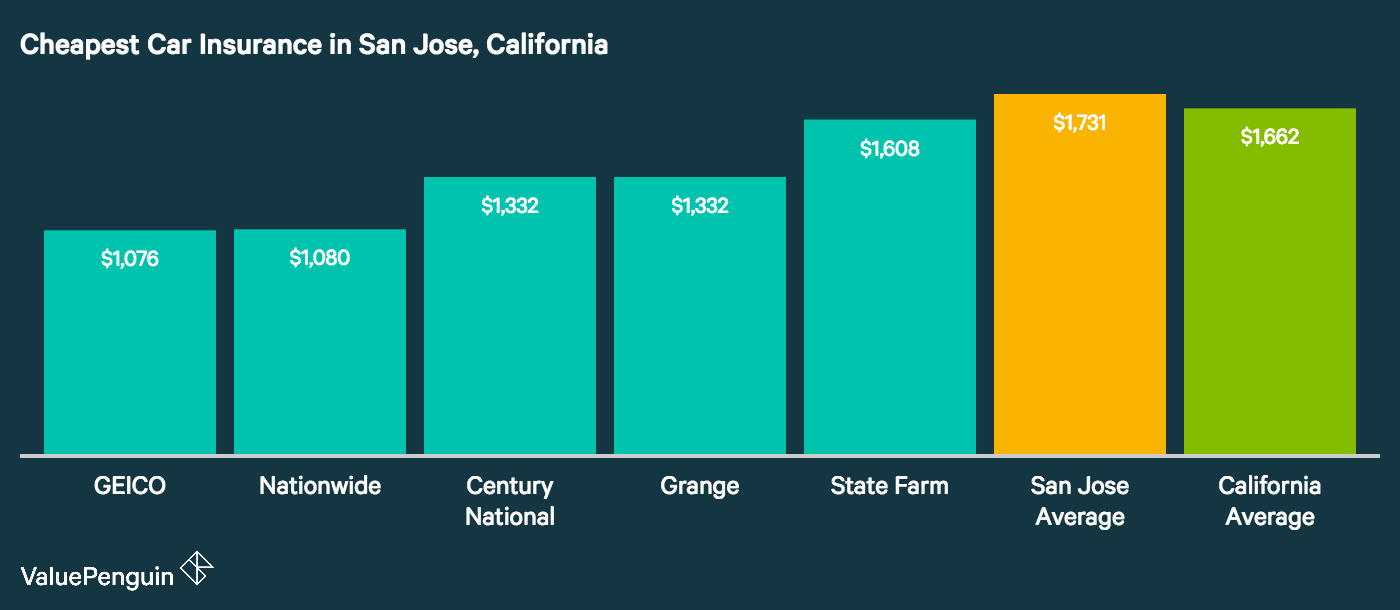 Graph shows what auto insurance company offers the cheapest rates in San Jose, California