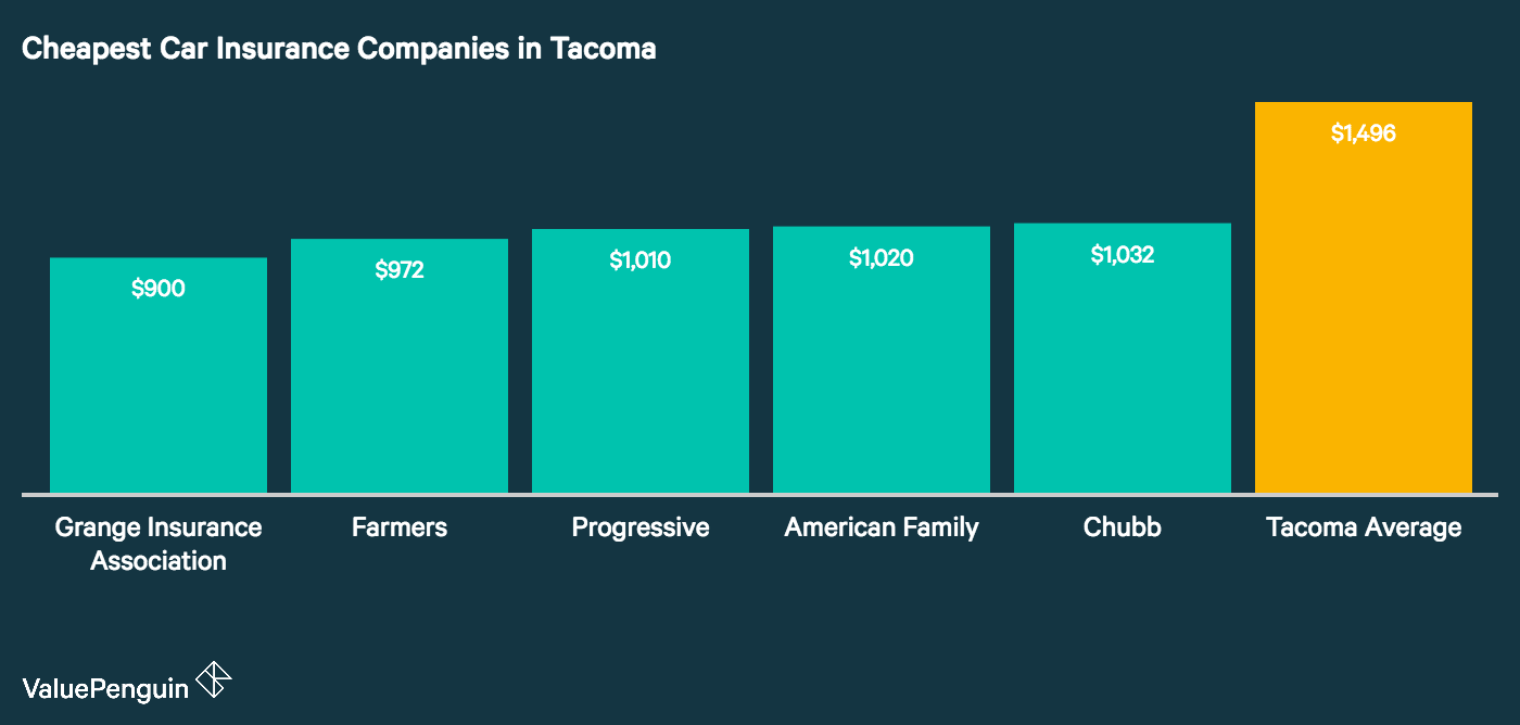 This chart plots the five companies with the cheapest annual car insurance costs in Tacoma, as compared to the citywide average.