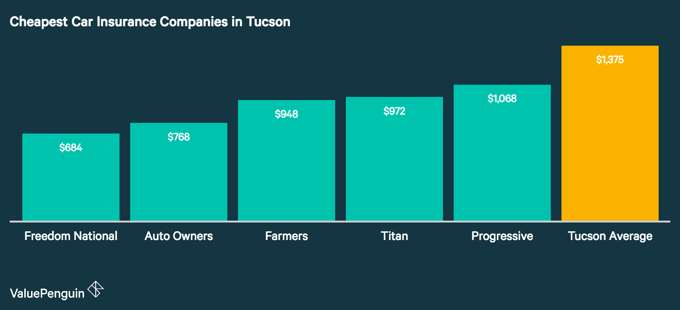 This graph depicts the five companies in Tucson we found to have the most affordable auto insurance, as compared to the city wide average.