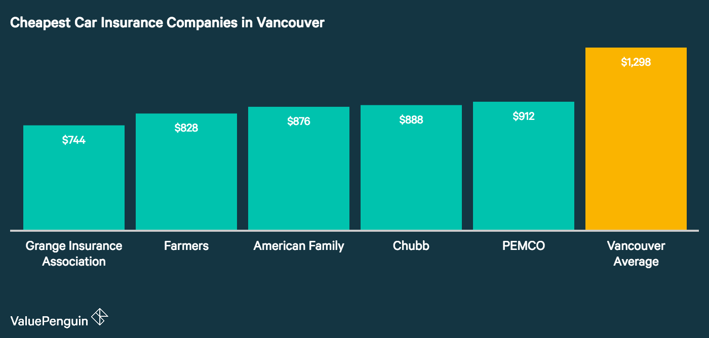 this graph compares the five most affordable car insurance companies in Vancouver as compared to the city wide average.