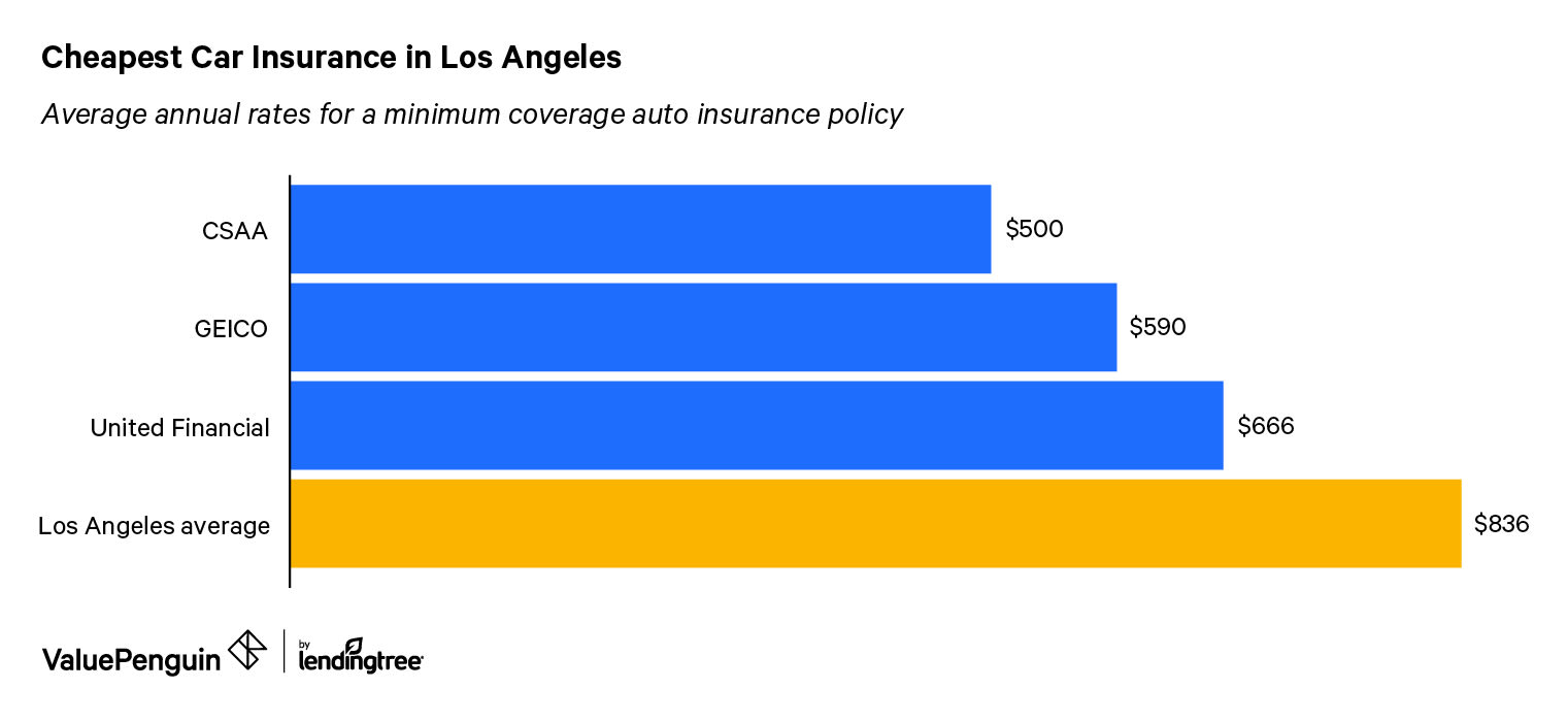 A Guide To The Best Car Insurance In Los Angeles Valuepenguin