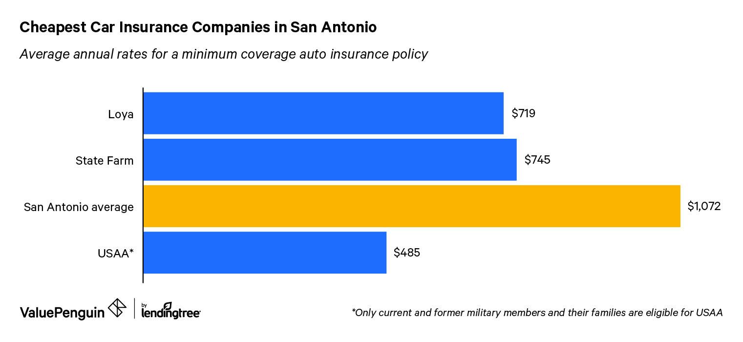 Cheapest Car Insurance In San Antonio Tx Valuepenguin