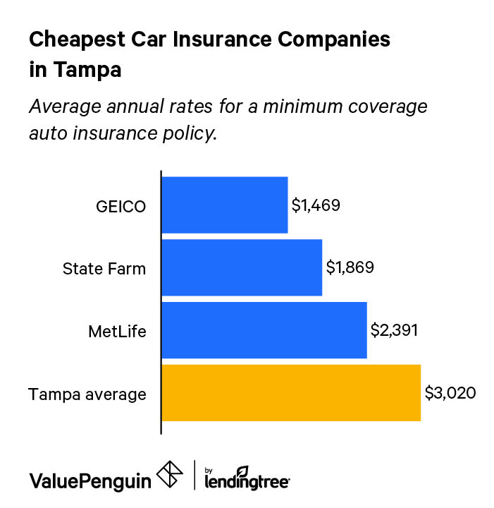 Best Cheapest Car Insurance Rates In Tampa Florida Valuepenguin