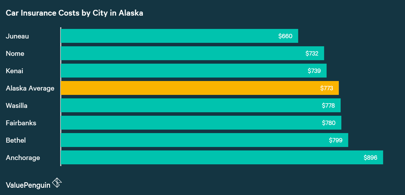In this chart, we rank the cost of car insurance in Alaska by city.