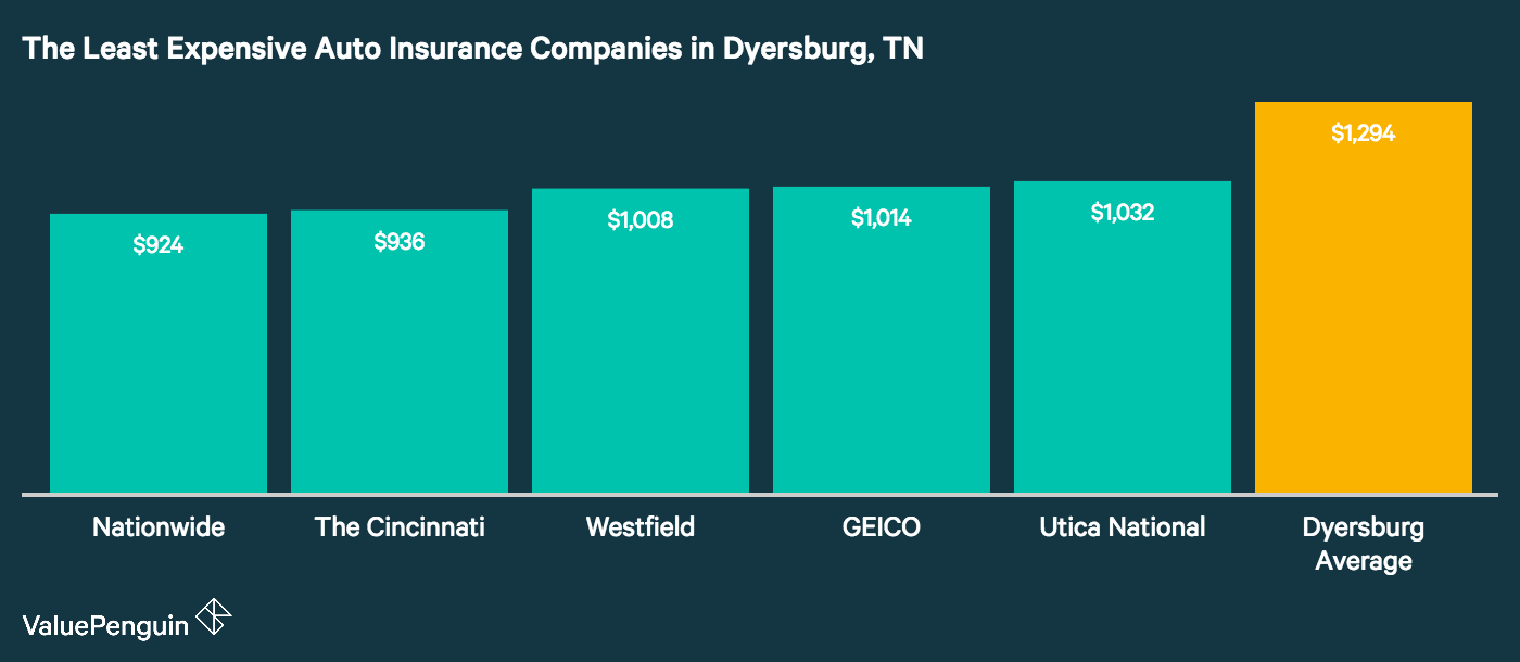 This graph shows the names and average premiums for the four cheapest car insurers in Dyersburg