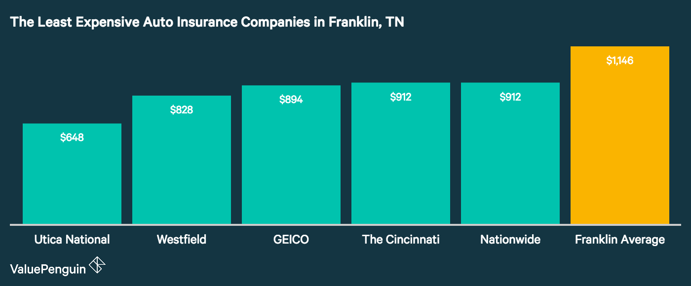 This graph lays out which five companies in Franklin have the lowest auto insurance costs