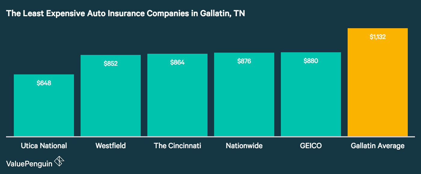 This graph displays Gallatin's five cheapest companies for automobile insurance