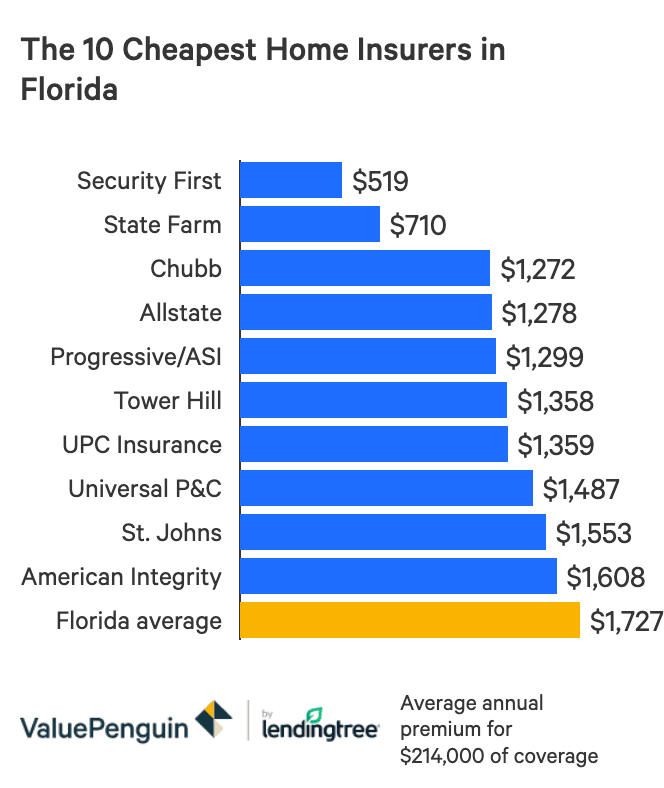 Average Cost Of Home Insurance By State
