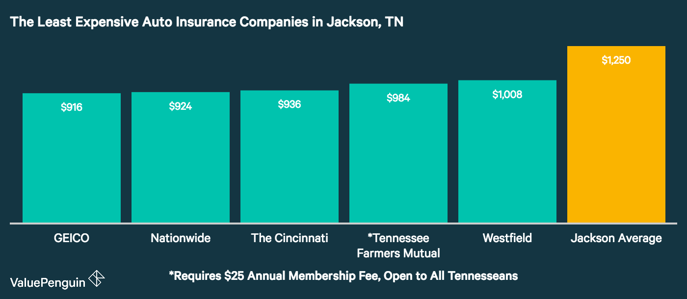 This bar chart ranks the companies in Jackson with the cheapest rates for vehicle liability protection