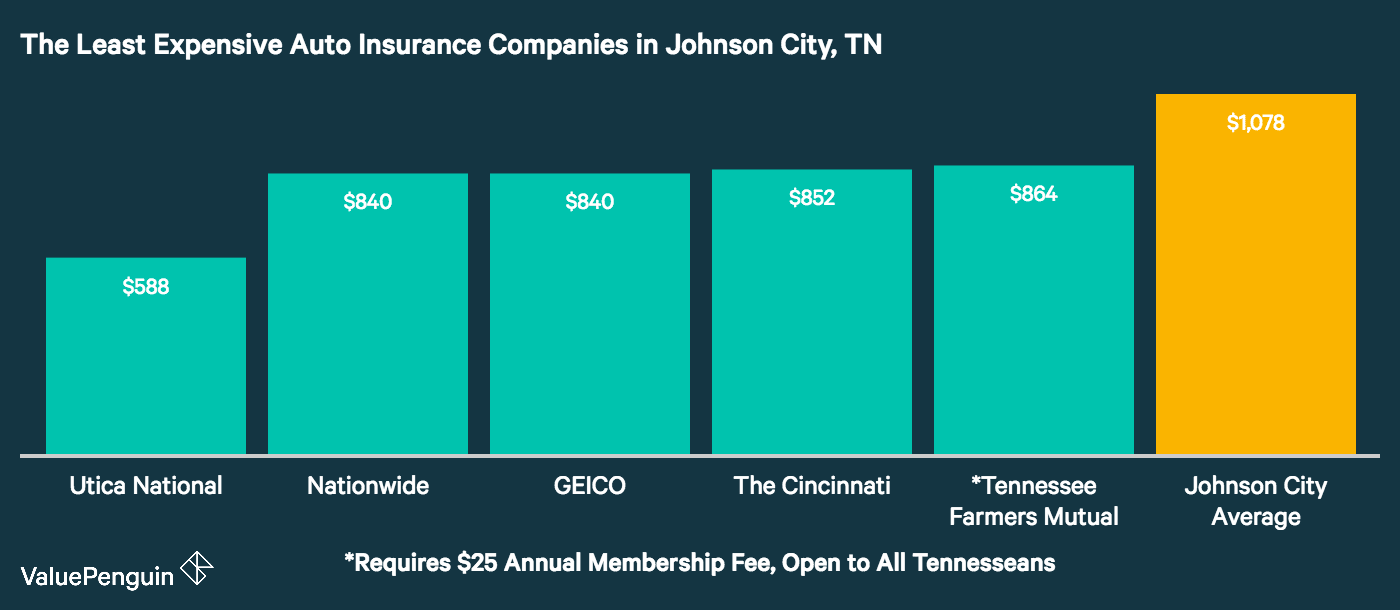 This graph shows which five insurers in Johnson have the lowest auto insurance rates