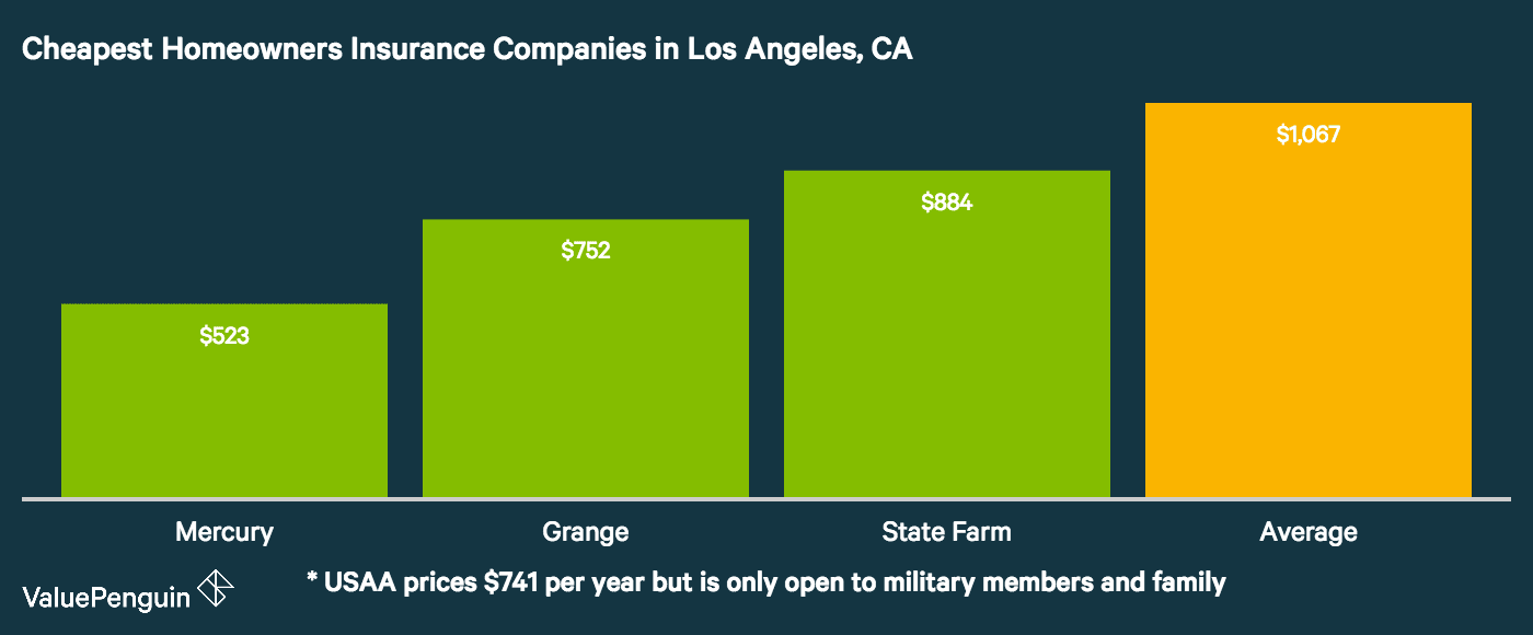 The image shows the 3 cheapest homeowners insurance companies in Los Angeles, where the average is $1,066 per year