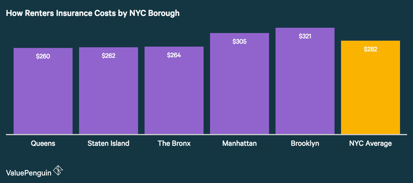 image shows how the five boroughs of new york city compare for renters insurance costs
