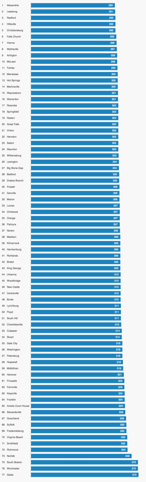 This graph compares the cost of insuring a sample property in Virginia across 70+ cities, and ranks them from the cheapest to the most expensive.
