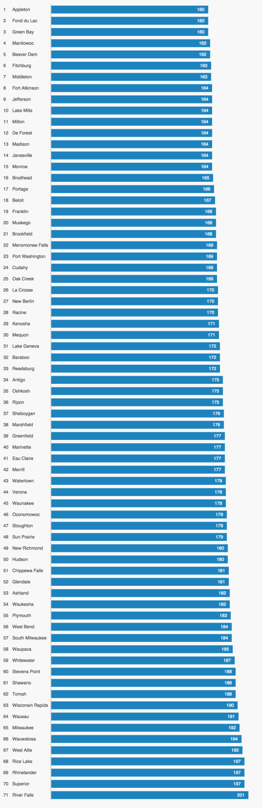 This graph ranks the cities and towns in our Wisconsin analysis from the least expensive to the most.