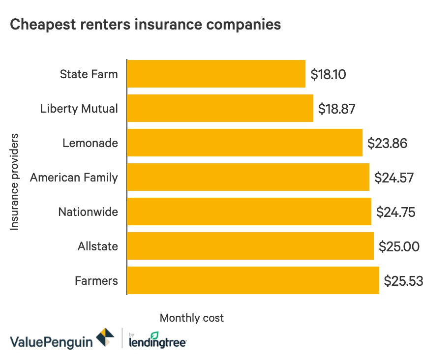 A bar graph showing the average costs of renters insurance for a $25,000 policy