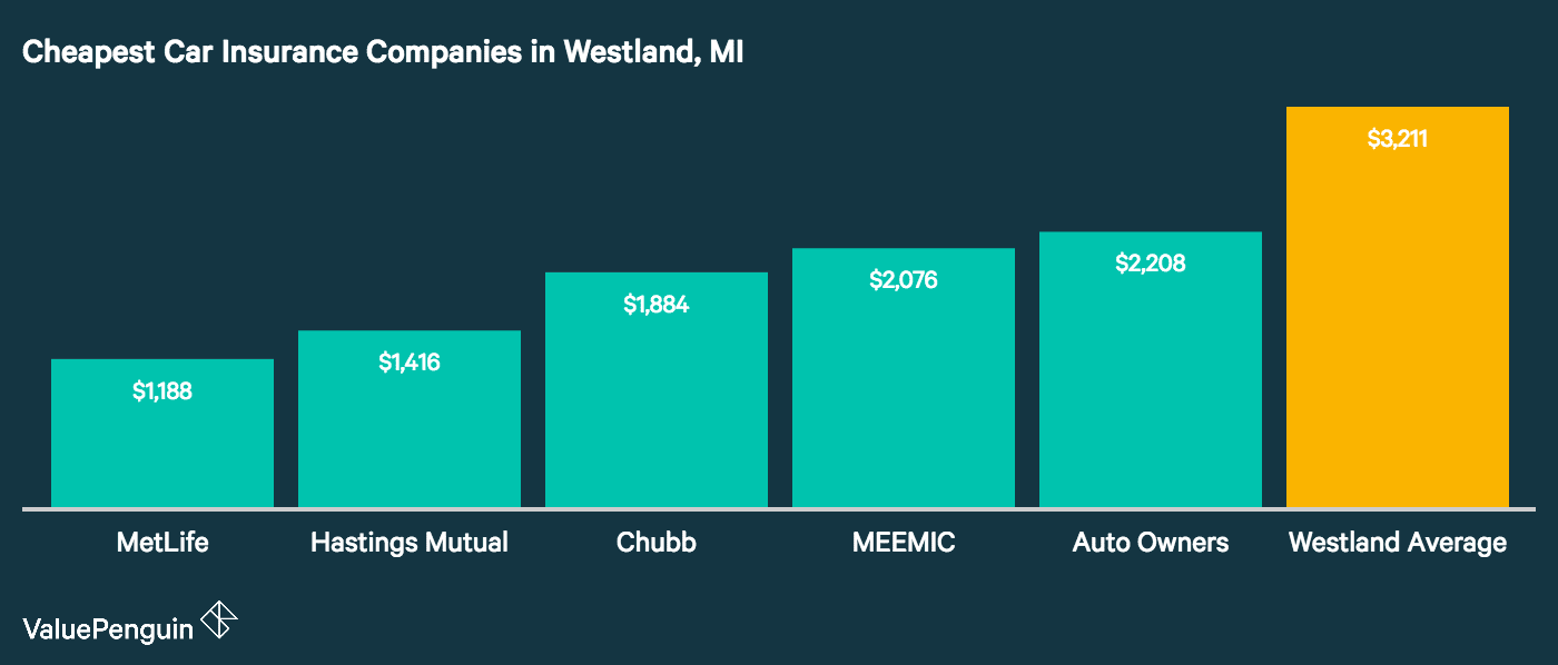 Graph shows the five cheapest insurers in Westland Michigan
