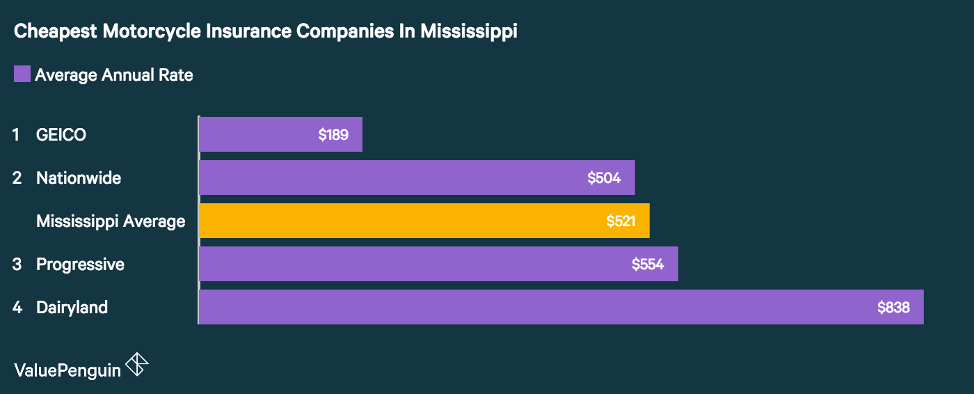 The company with the cheapest motorcycle insurance rates in Mississippi was GEICO, followed by Nationwide, Progressive and Dairyland.