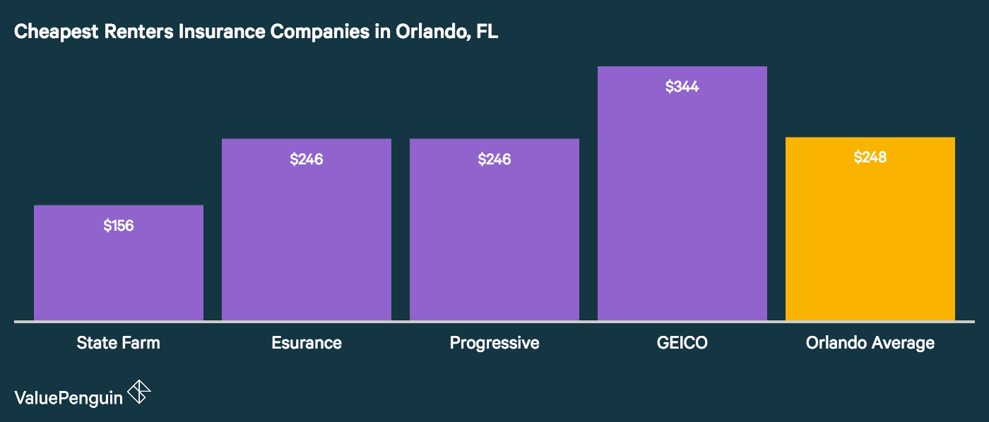 This image shows the least expensive renters insurance companies in Orlando, FL where rates are some of the cheapest in the state