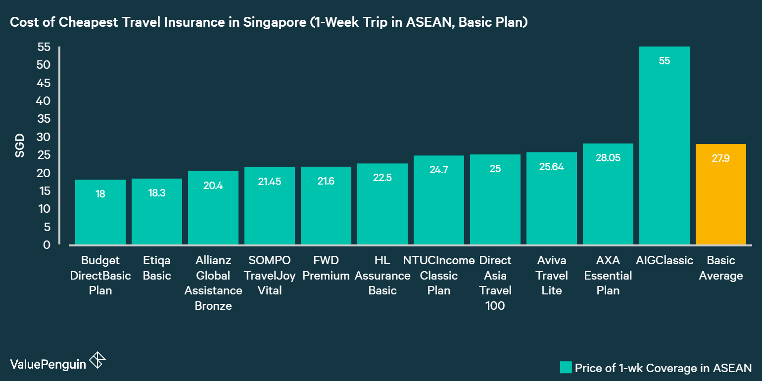 this graph compares the price of all the major travel insurance policies in Singapore for a 1-week trip in the ASEAN region in order to help consumers compare and find the cheapest travel insurance for their trip