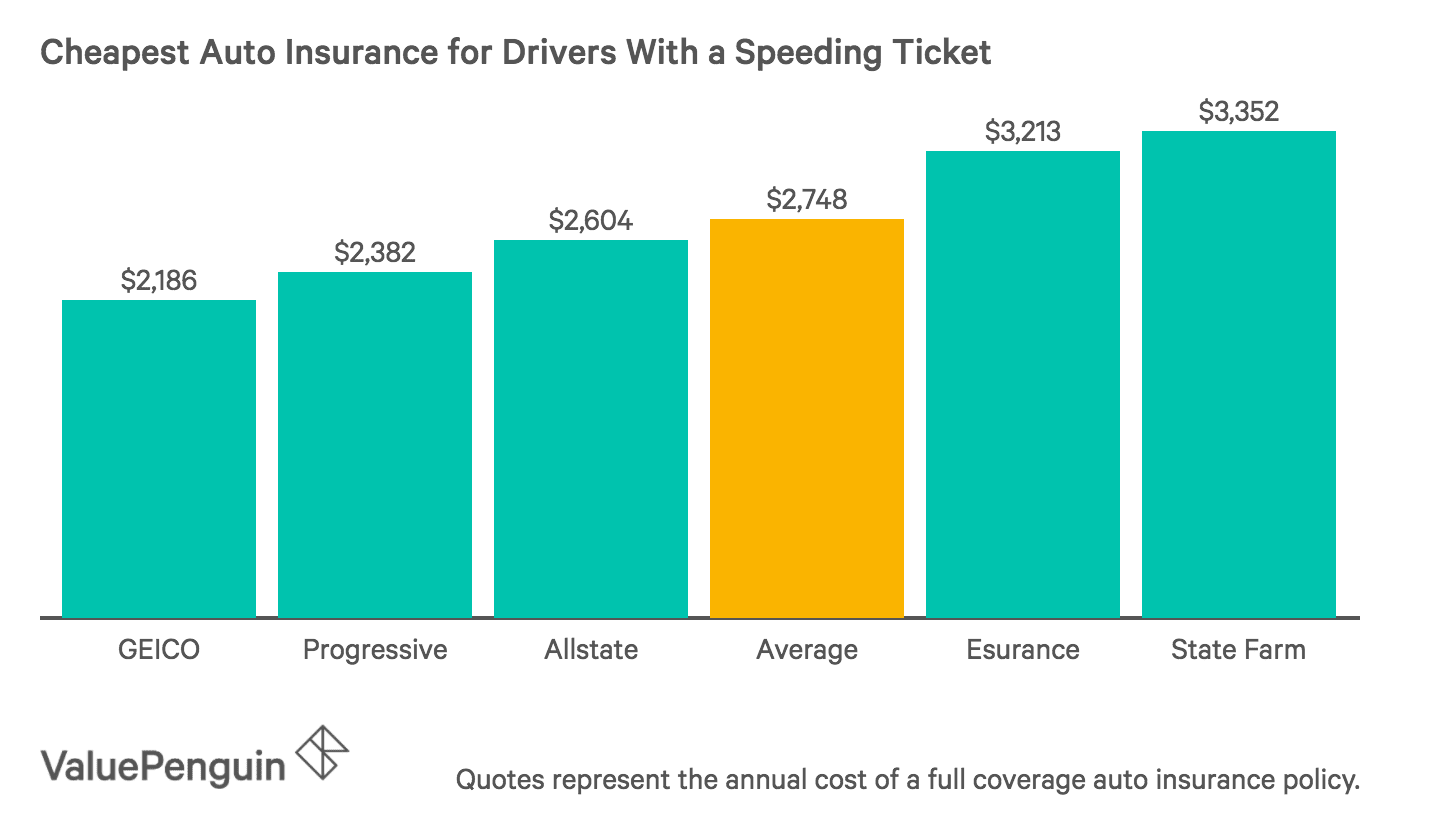 Best Cheap Car Insurance For Those With A Bad Driving Record