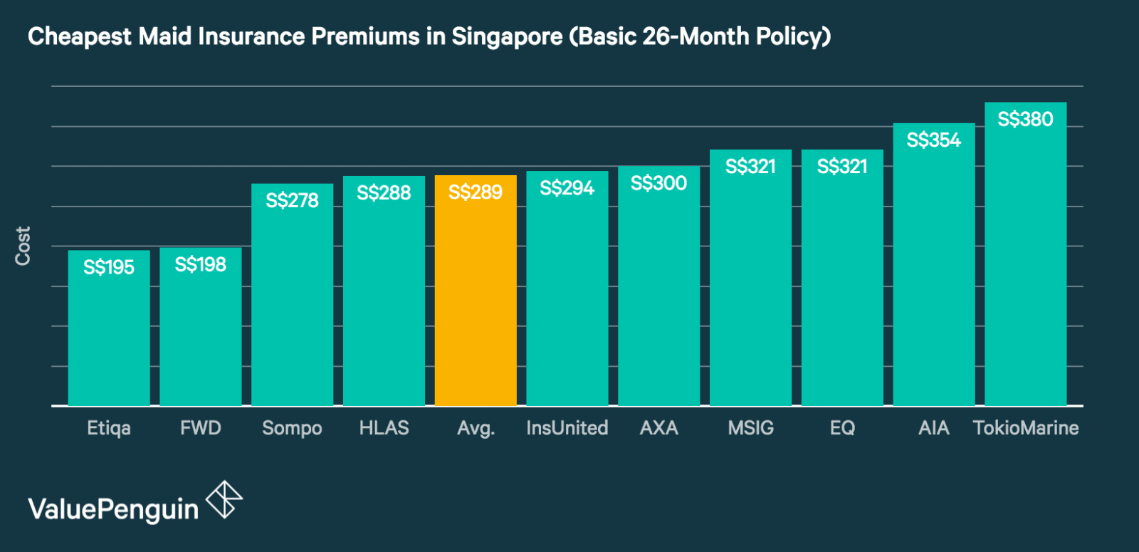 Prices of an annual maid insurance policy across a variety of insurers in Singapore