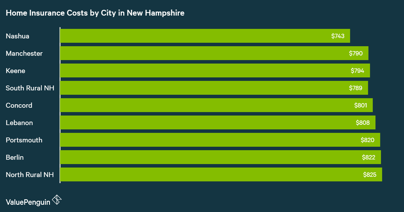 A study by ValuePenguin found the place with the best motorcycle insurance rates in New Hampshire was Nashua.