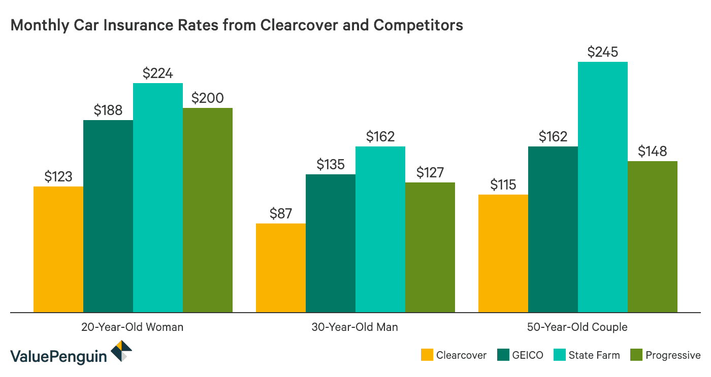 Column chart showing how Clearcover Insurance's monthly rates compare to GEICO, State Farm and Progressive.