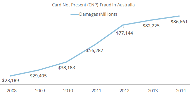 This graph shows the trend in CNF cases in the country of Australia