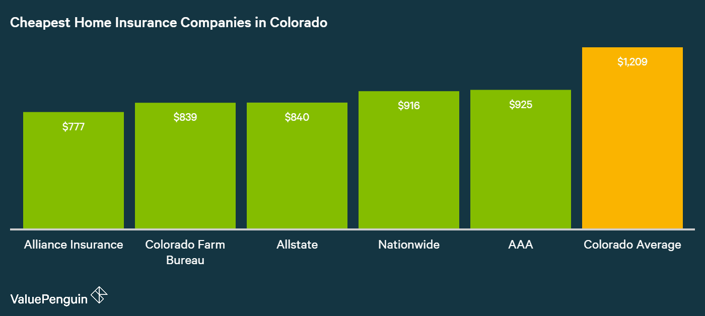 A study by ValuePenguin found the insurer with the best homeowners insurance rates in Colorado was Alliance Insurance.