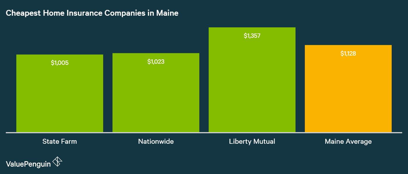 A ValuePenguin study showed State Farm narrowly had the best homeowners insurance rates for a sample residence in Maine.