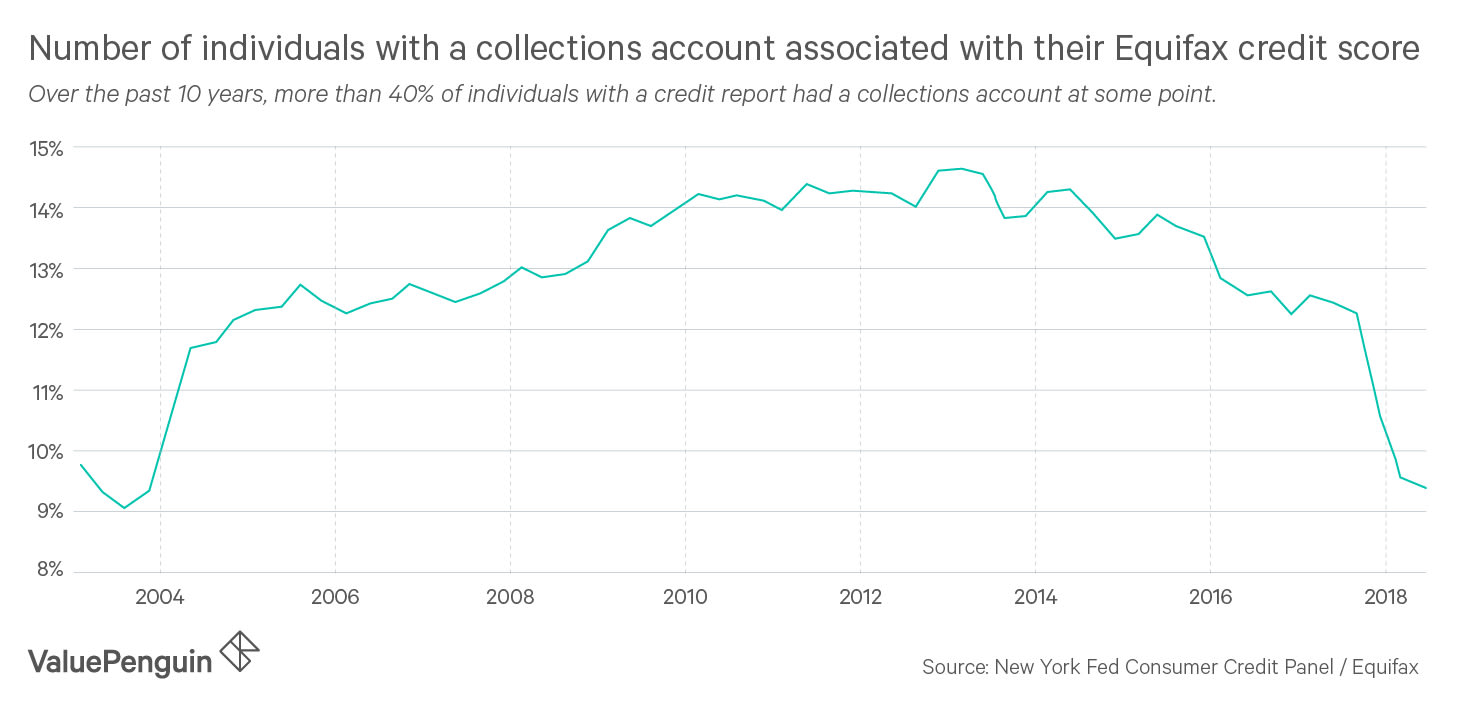 The number of collections accounts has increased significantly over the past 10 years