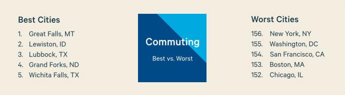 Best vs. Worst Commuting