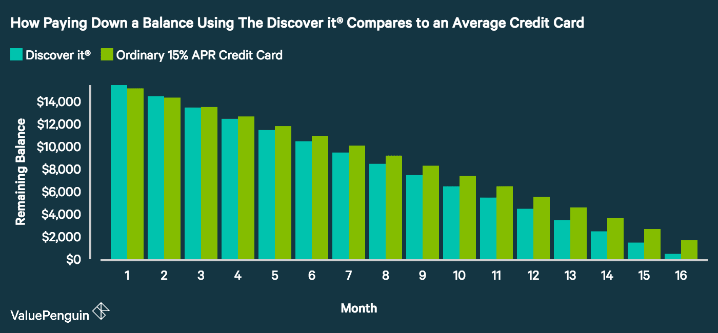 Discover balance transfer credit card valuepenguin you can see how quickly the balance goes down when you transfer it to the discover it balance transfer when compared to an average 15 apr credit card reheart Images