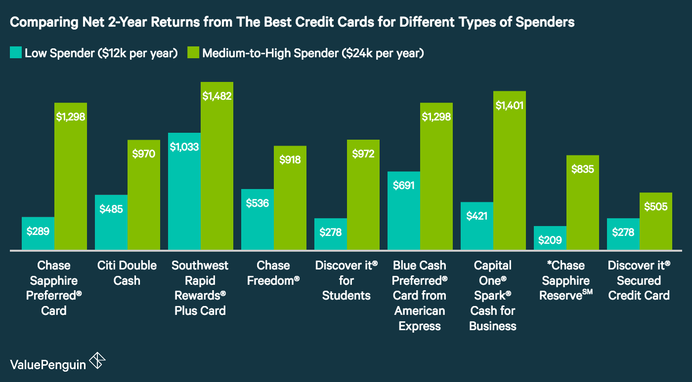 The Best Credit Cards Of 2017 (for All Types Of Spenders) Valuepenguin