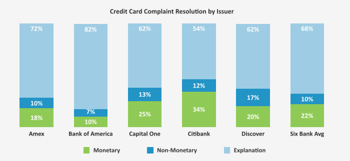 This graph shows how each bank responded to the submitted complaints: via monetary relief, non-monetary relief, or explanations