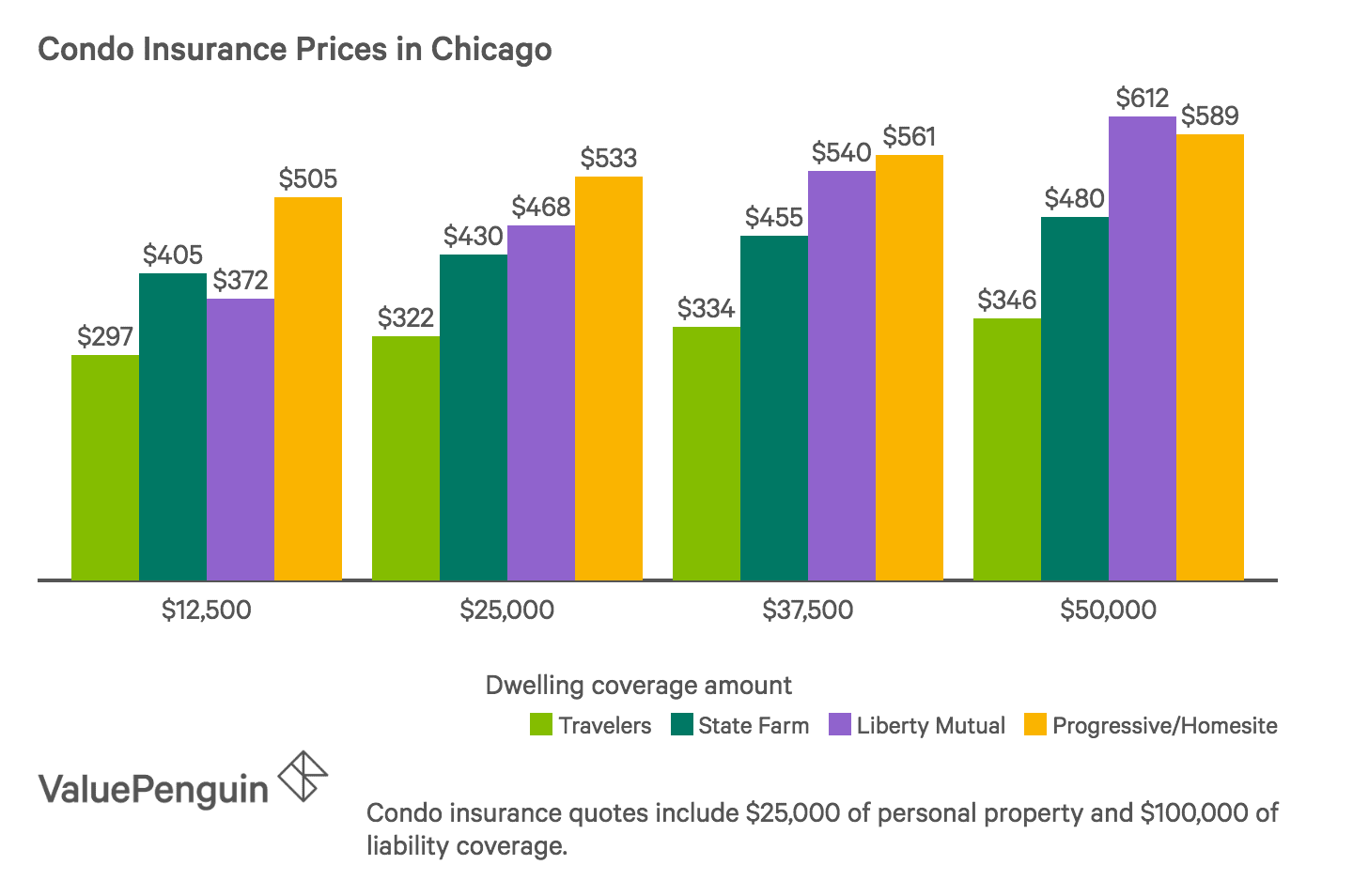How Much Condo Insurance Costs in Chicago