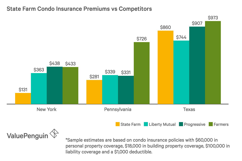 Condo Insurance Premiums