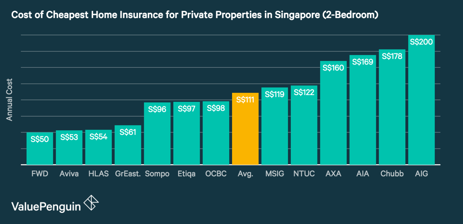 This graph compares the costs of home insurance in Singapore for private properties equivalent to HDB 4-room flats from major insurance companies