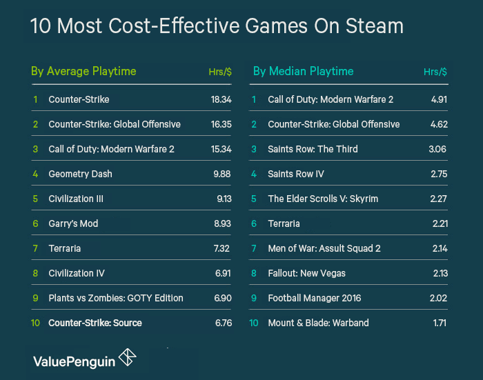 The 10 Most Cost-Effective Games on Stream