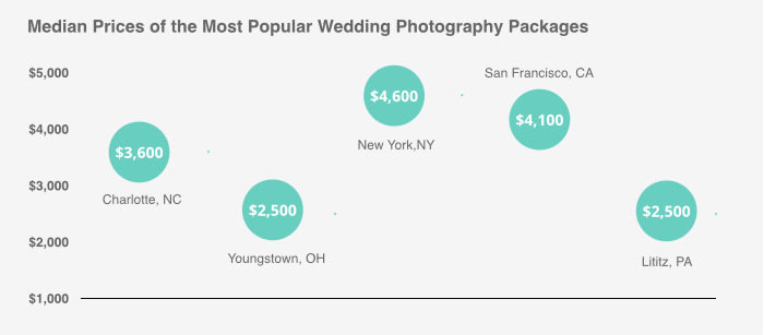 Average Cost of a Wedding Photographer   ValuePenguin