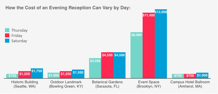 This graph shows how much wedding venues can charge based on the date and time of your event.