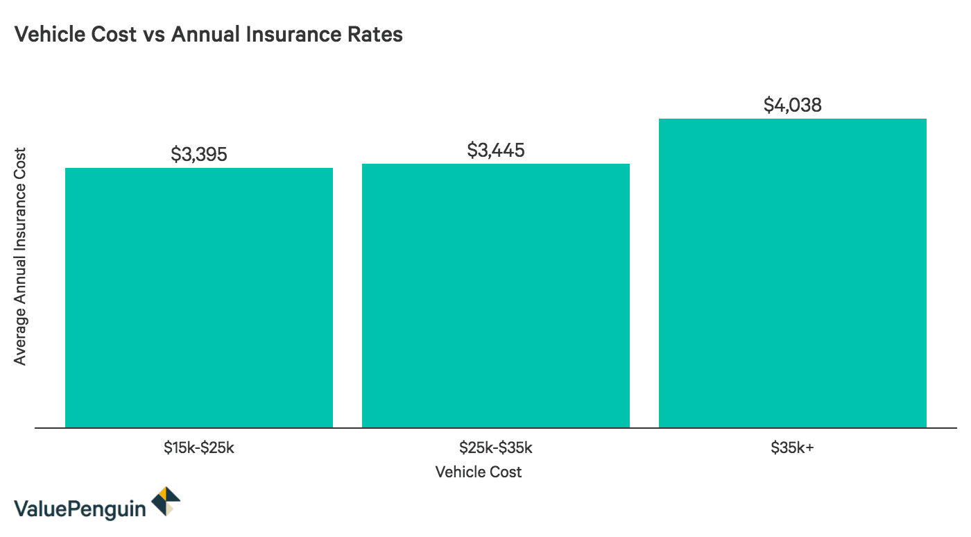 Comparing the cost of the vehicle to the annual insurance rate